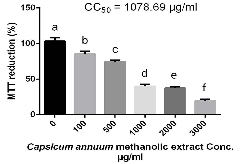 Antiviral Activities of Capsicum annuum Methanolic Extract against