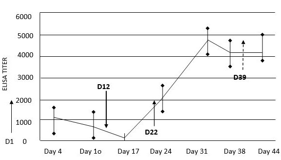 Effect of Age and Route of Administration on the Efficacy of